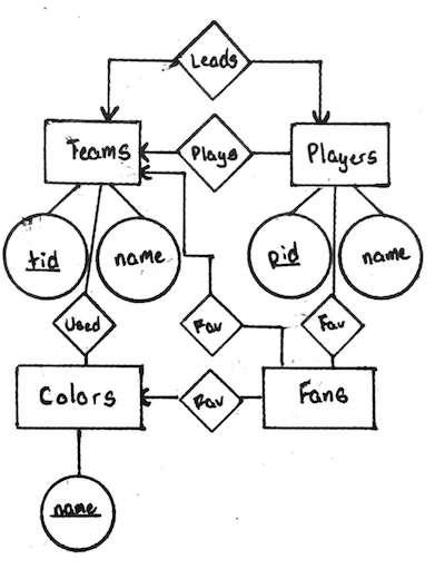 Entityrelationship Model